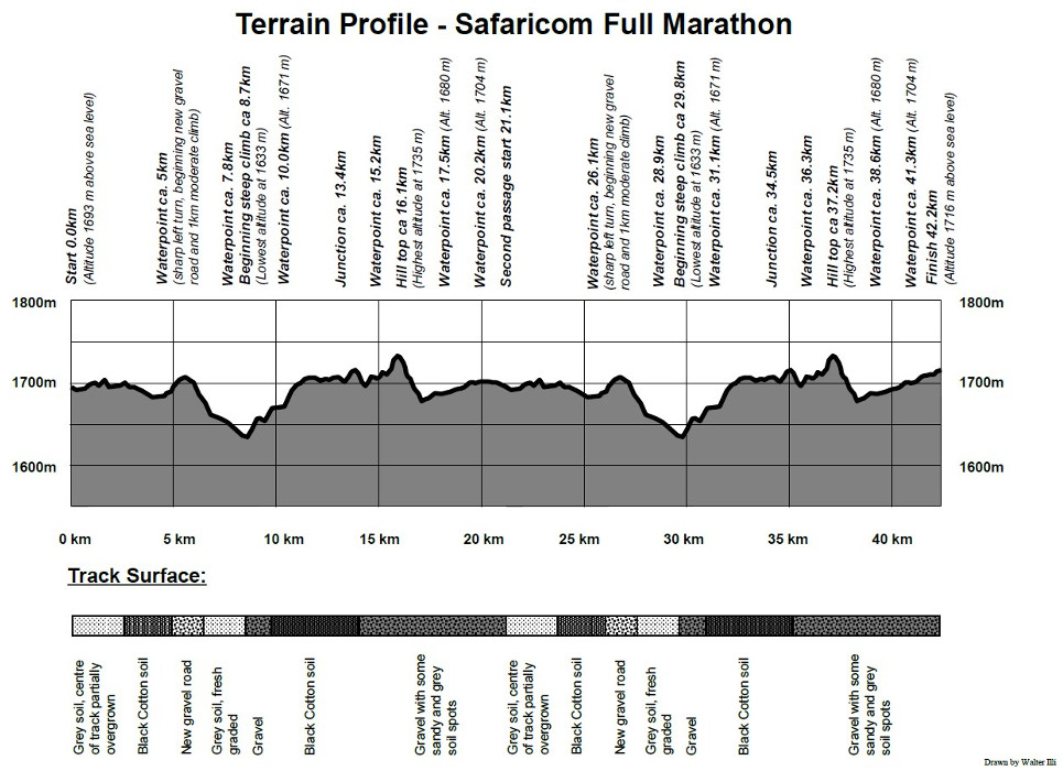 SM Terrain Profile Full Marathon Course