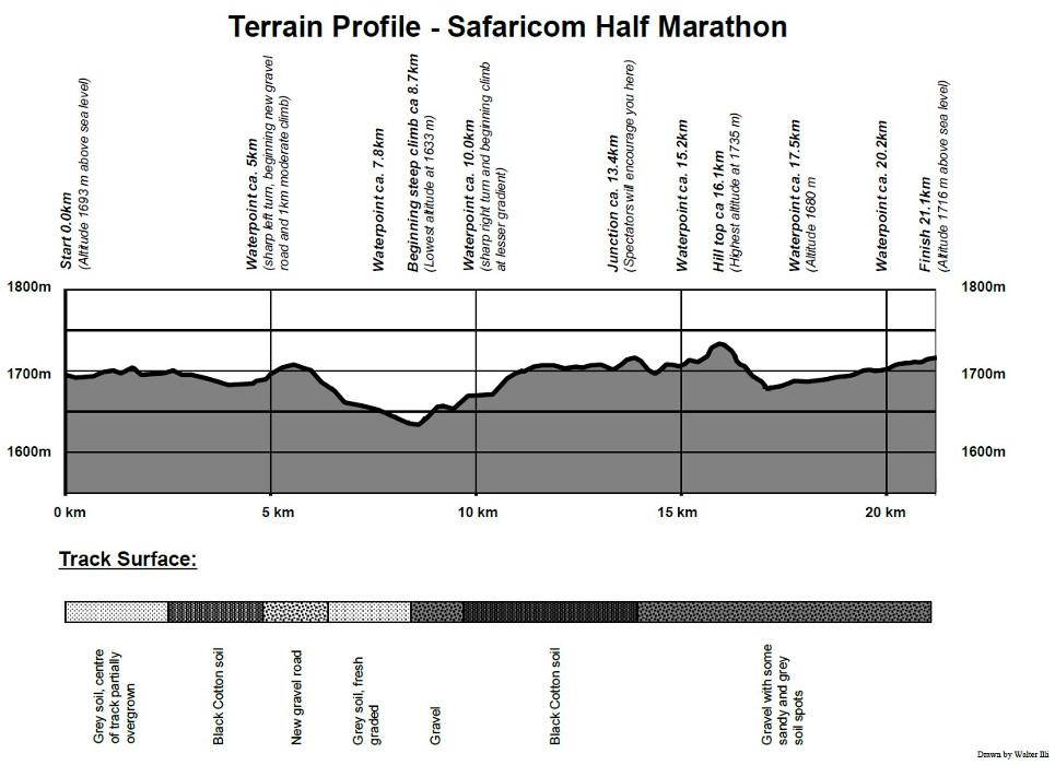 SM Terrain Profile Half Marathon Course